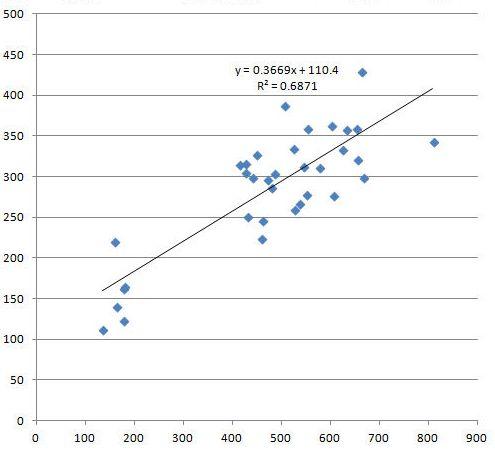 無線lan ルーターの実測値、下りと上りの相関