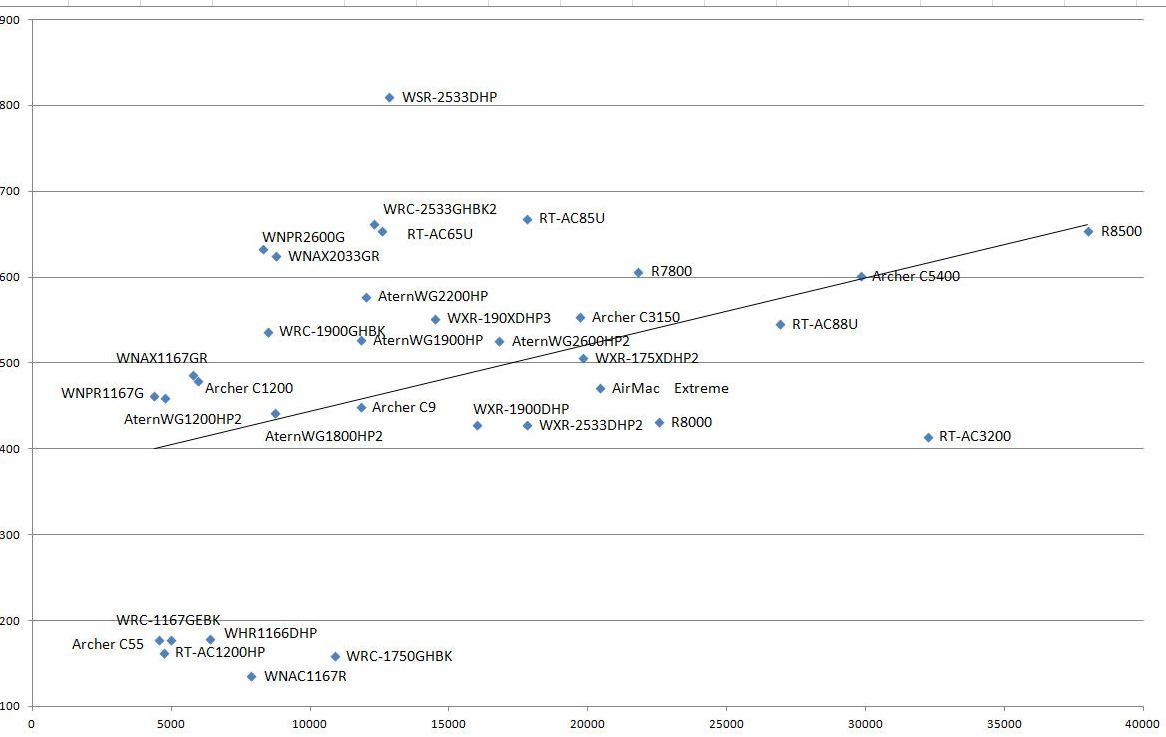 価格と無線LANルーターの実測値の比較