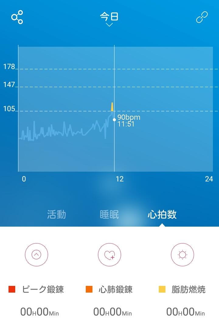 LETSCOM 活動量計 心拍計 ID101HR の心拍数推移