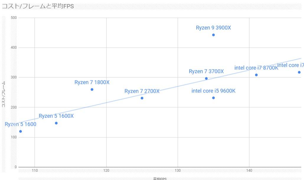 Ryzen5,7,9】第3世代Ryzenを比較してお得度を計算