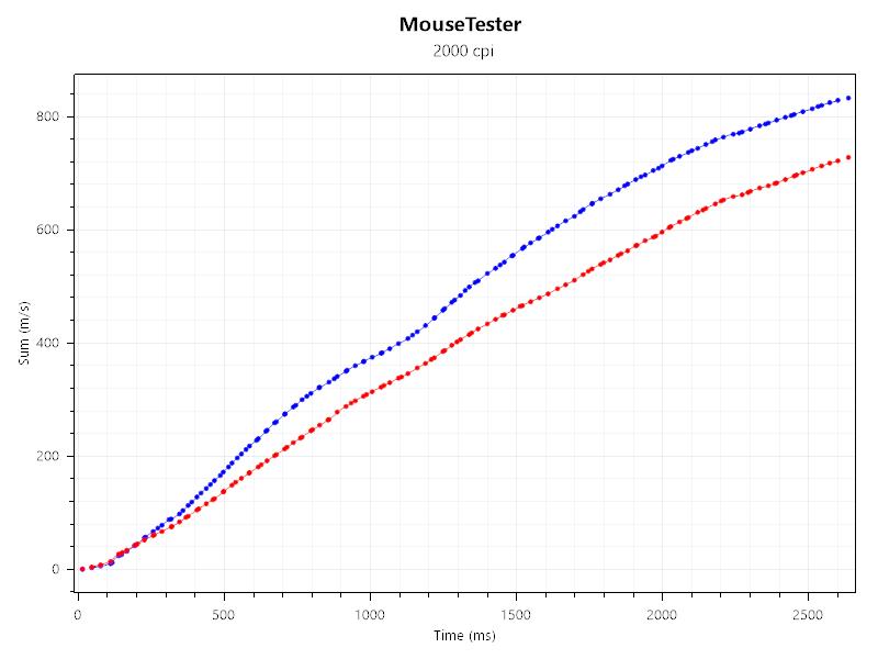 TRONSMART TG007のマウストラッキング性能