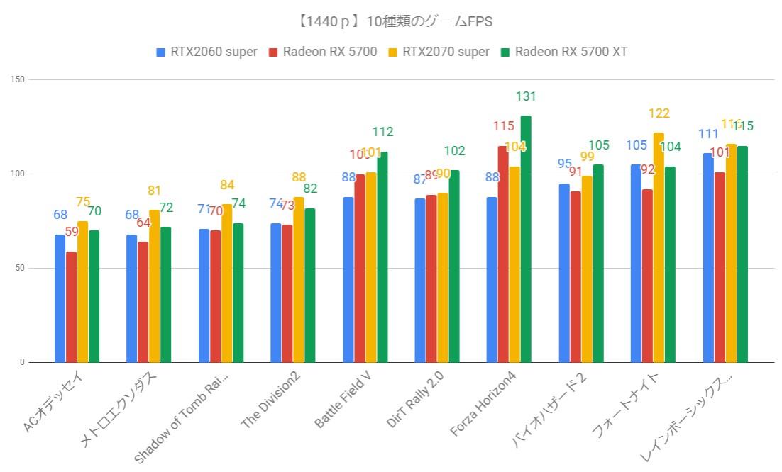 NVIDIA RTX 2060 Super&2070 Super スペック比較表