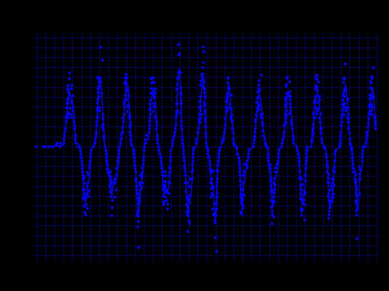 ロジクール G304の速度/時間 グラフ