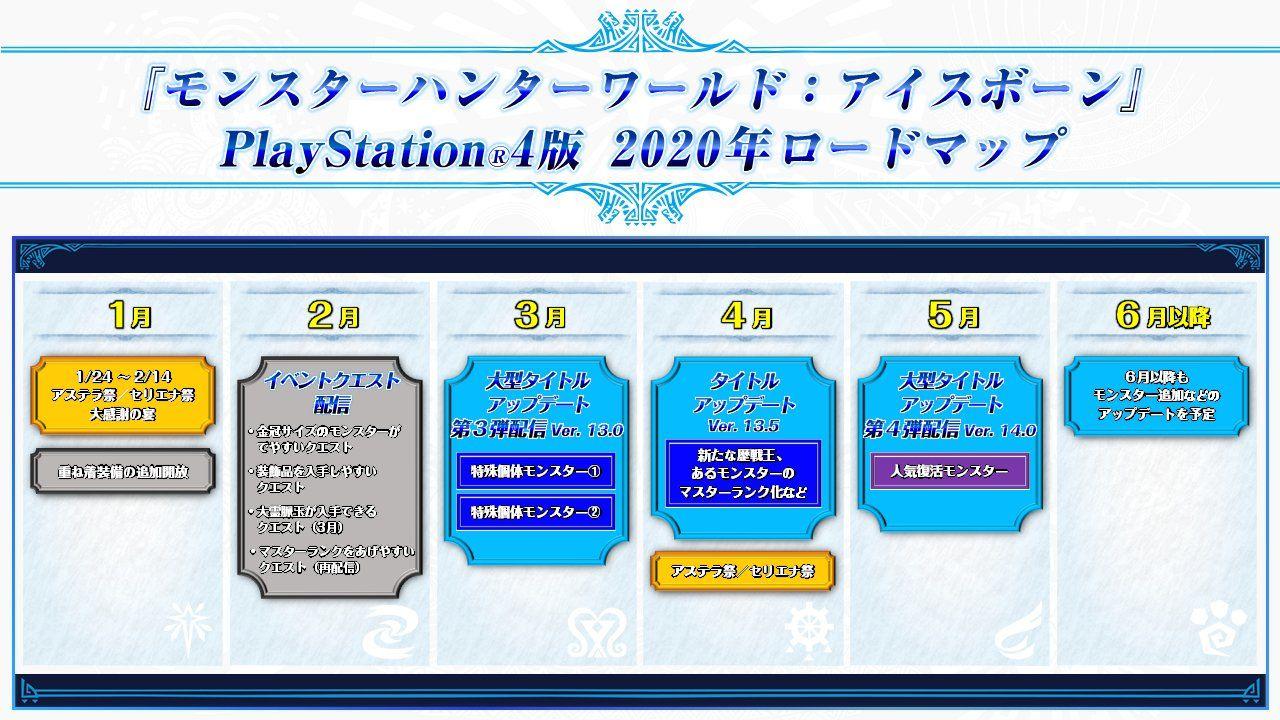 クロス プラットフォーム mhw 【MWアイスボーン】 PCとPS4のクロスプレイは2020年4月からの模様